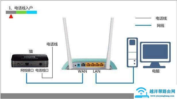 无线路由器怎么配置上网