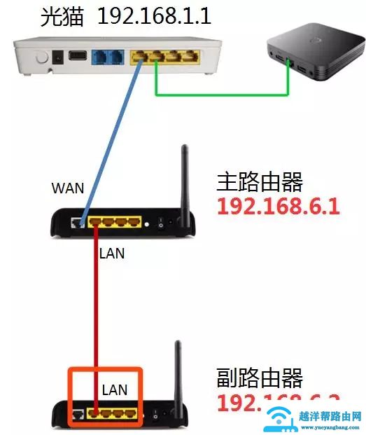 两个路由器怎么通过网线连接?