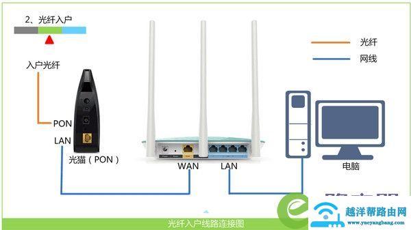 怎么安装无线路由器? 2