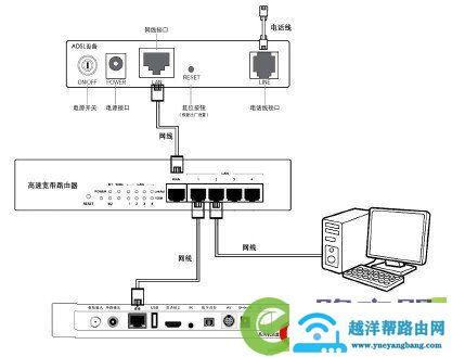 广电机顶盒如何连接路由器宽带网络与电视机连 11