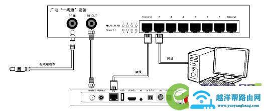 广电机顶盒如何连接路由器宽带网络与电视机连 5