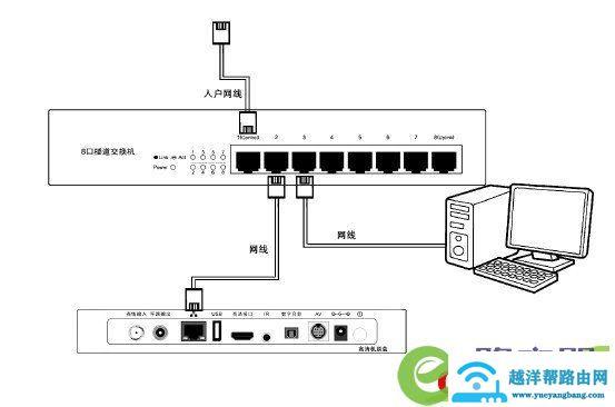 广电机顶盒如何连接路由器宽带网络与电视机连 3