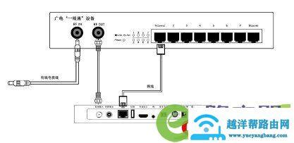 广电机顶盒如何连接路由器宽带网络与电视机连 7