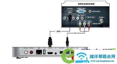 广电机顶盒如何连接路由器宽带网络与电视机连 2