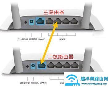 多个路由器如何接入一个网络?