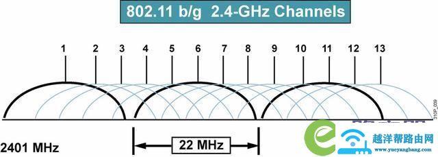 无线路由器切换信道如何提升WIFI信号不掉线 1
