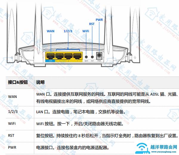 腾达(Tenda)F9路由器接口和按钮功能介绍说明!【图解】