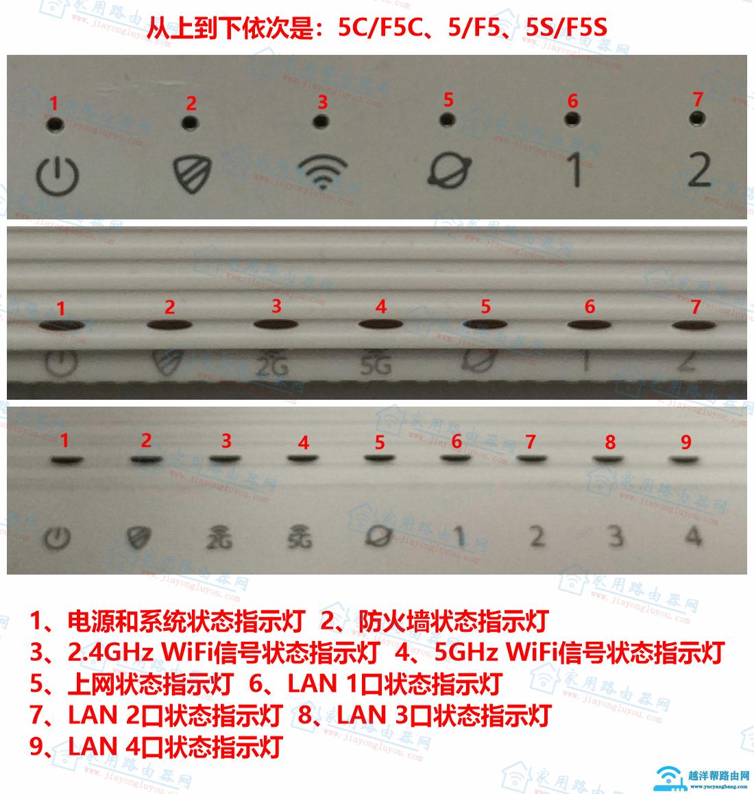 360家庭防火墙F5/5C/5S路由器指示灯功能差别对比【图解】