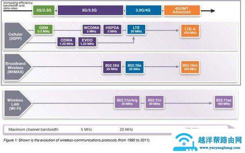 解析无线网络专有名词 优化无线配置