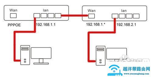 无线路由器连接有线路由器设置