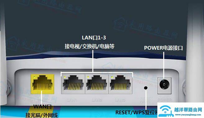 迅捷(fast)fac1200r千兆版网络接口和按钮孔有什么作用?【图解】