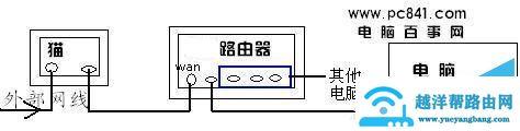 猫、路由器、电脑之间的网线连接示意图