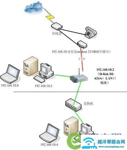 比较流行的几种宽带无线路由器配置 1