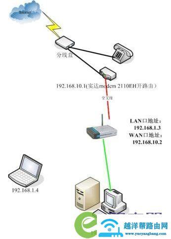 比较流行的几种宽带无线路由器配置 3