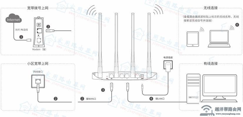 [手机版]360路由器T2/V2设置安装教程