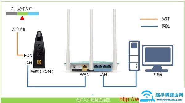 tplogin.cn设置无线网络 2
