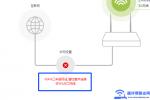 腾达(Tenda)路由器wan口未插网线的解决方法