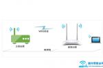 TP-Link TL-WR840N无线路由器无线桥接设置上网方法【图解】