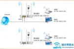 腾达(Tenda)W3002R无线路由器WDS桥接设置上网