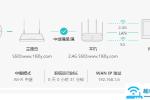 华为WS5100路由器无线桥接(Wi-Fi中继)怎么设置?