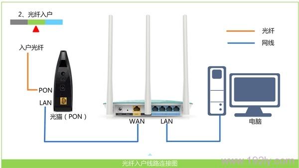 宽带是光纤接入时,N600R V2路由器的正确连接示意图