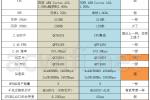 小米AX6000与AX3600在表面上的区别汇总图表【图解】