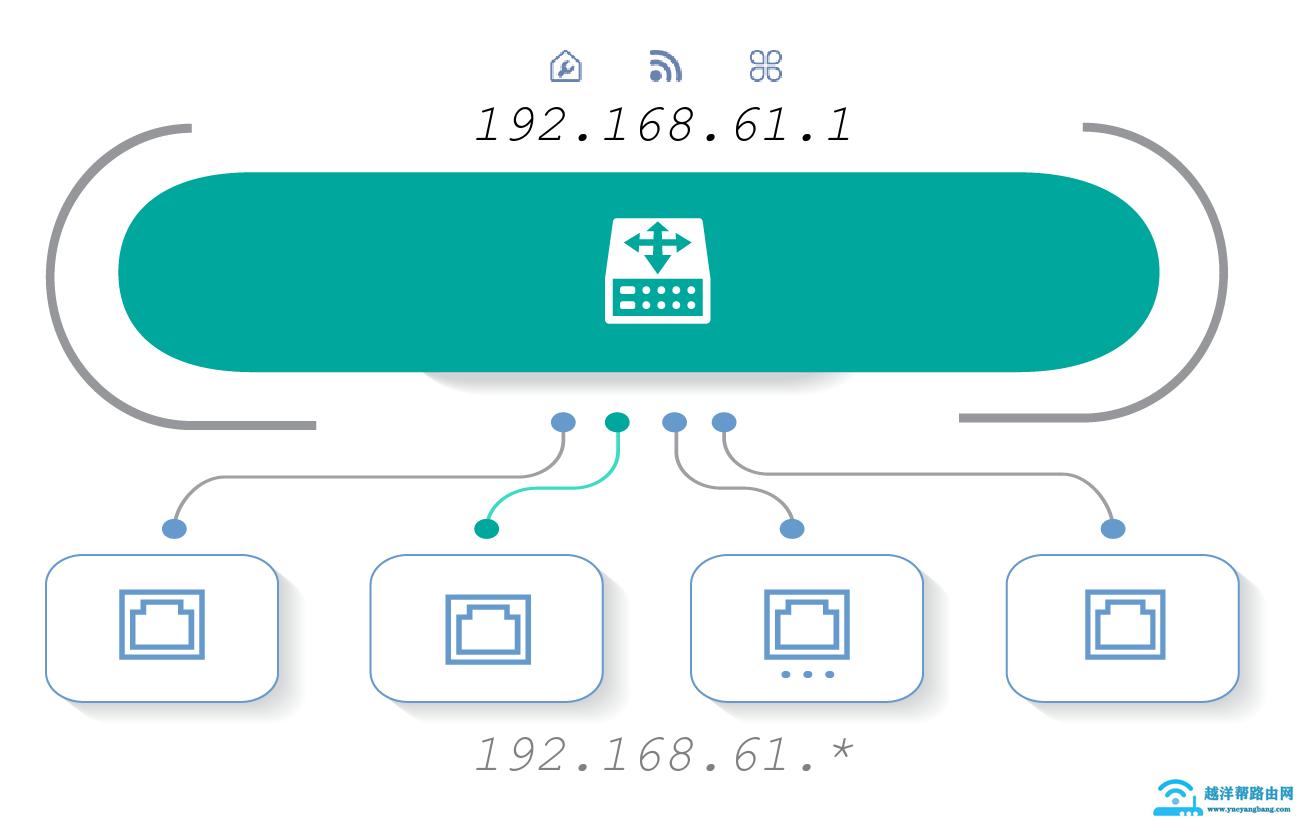 192.168.61.1登录入口管理页面(用户名密码 IP地址)