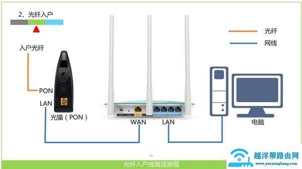 光纤接入上网时,路由器正确连接方式
