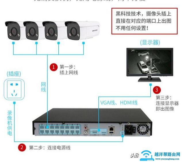 智能化监控,家庭/超市/农村远程高清网络视频监控摄像头怎么安装